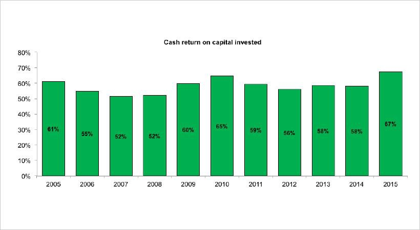 Cash-return_Graph-Cognizant-on-cloud-nine-okayvfsv1i3yeleywhyl6m1k.jpg