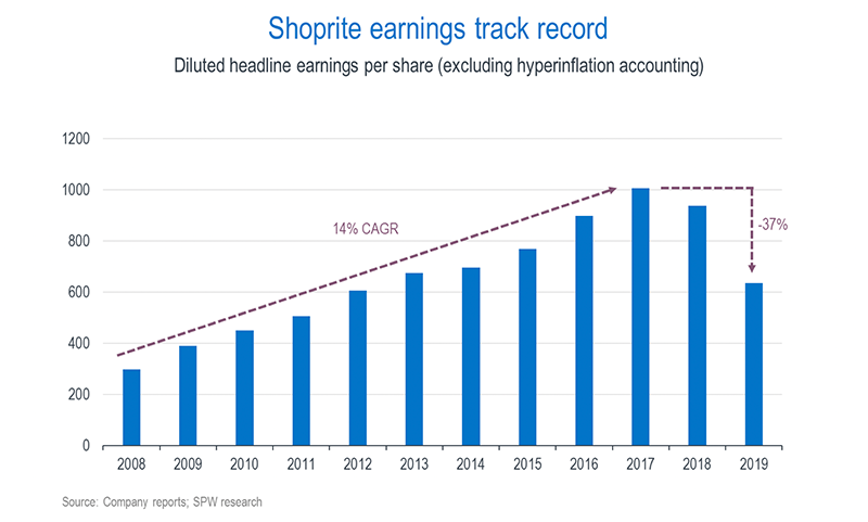 Shoprite earnings track record